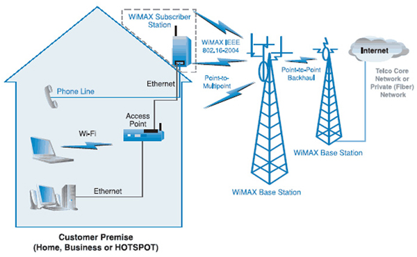 What Is Wimax 4g Lte Mall