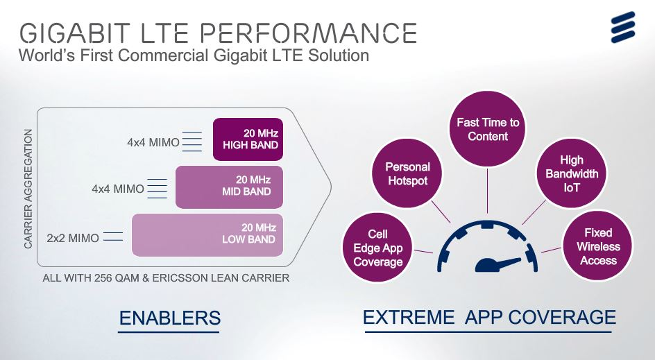 Vodafone Launches Gigabit LTE with 4 × 4 MIMO – 4G LTE Mall