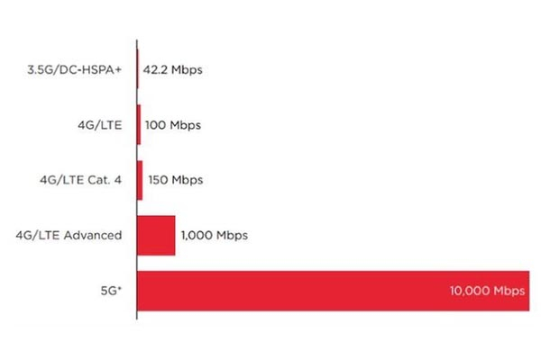 4G LTE Router Speeds