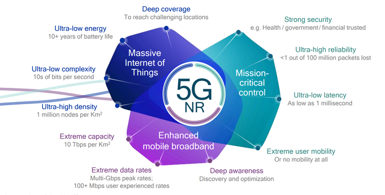 5G NR Applications