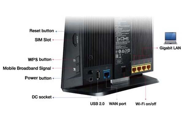 Asus 4G-AC55U LTE Router