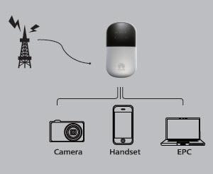 HUAWEI E5836 Applications