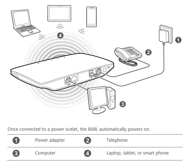 Huawei B68L 3G Wireless Router