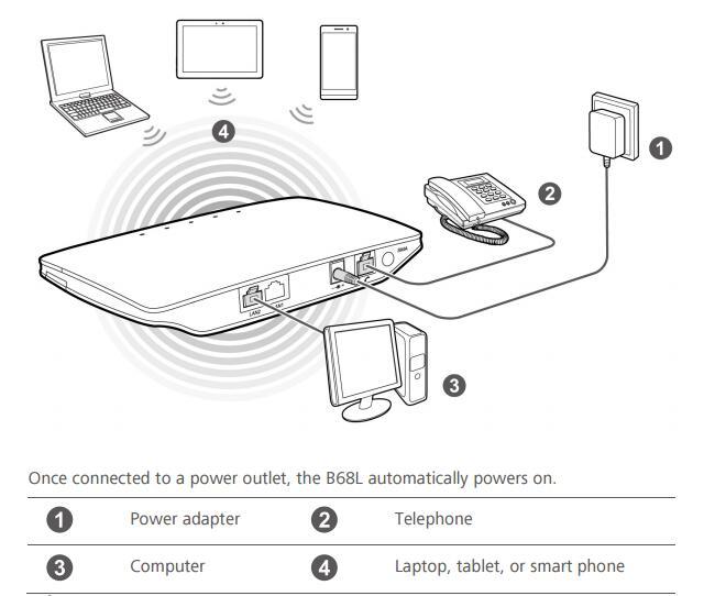 Huawei B68L
