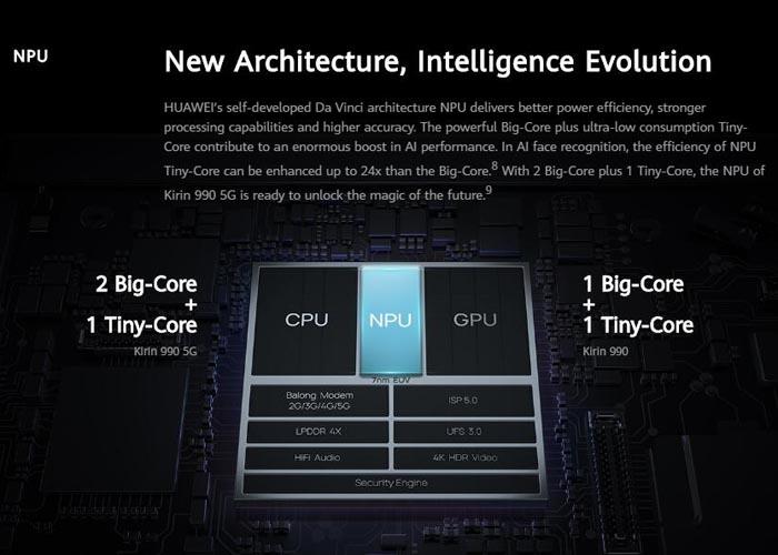 Huawei Kirin 990 5G SoC Chipset