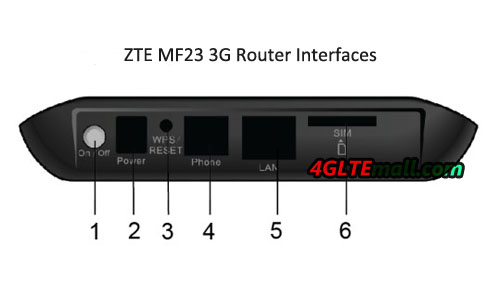 interface description of ZTE MF23 3G Router