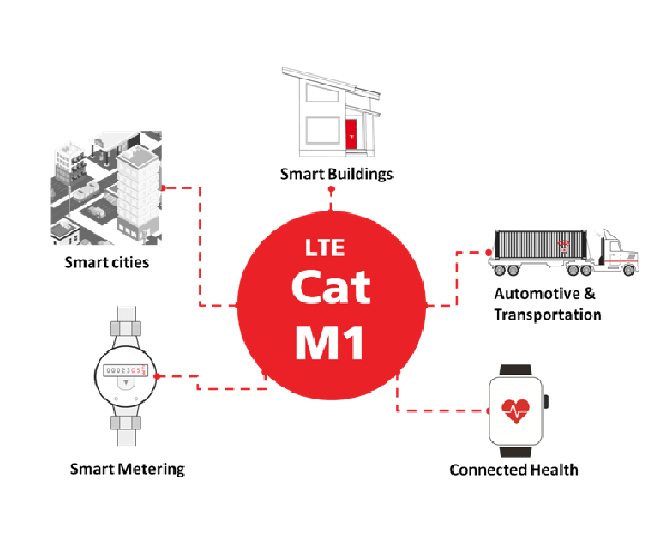 LTE Cat-M1 Applications