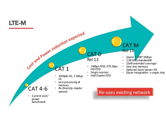 LTE Cat-M1 highlights features