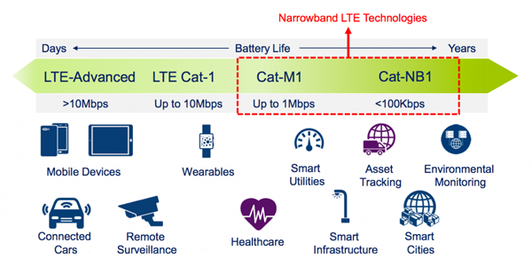 LTE Cat.1 Applications