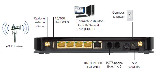 Antenna Router Netgear Netgear Mvbr1517 4g Router