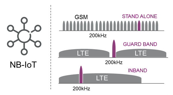 LTE NB-IoT Frequency bands