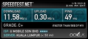speed test of ZTE MF680 HSPA+ 3G USB MODEM