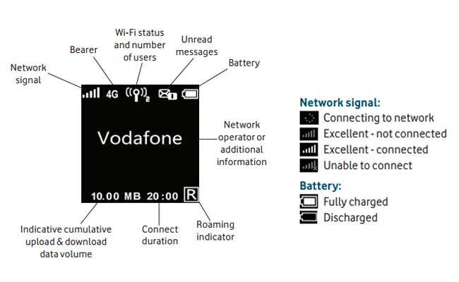 Vodafone R226 Screen
