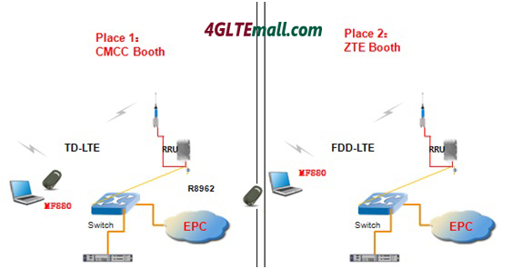 ZTE MF880 is the first 4G LTE Modem to support TDD-LTE and FDD network worldwide. Its data device will provide up to Max 68Mpbs downlink and 17Mbps uplink rates for a range of 3G and 4G bandwidths including TD-LTE at 2.6GHz, FDD LTE at 2.6GHz/800MHz and UMTS at 900/2100MHz. This will give Hi3G customers in Sweden among the fastest mobile data connections in the world. And it's ready for almost all the coutries worldwide, if you want to enjoy 4G LTE speed, welcome to buy MF821 from 4GLTEmall.com